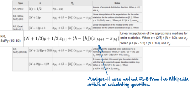 Analyse-it uses the R-8 formula (see Wikipedia) to calculate quantiles and percentile