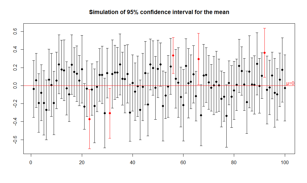 Mean confidence interval simulation: Analyse-it blog