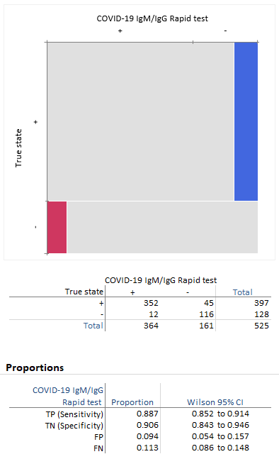 Sensitivity Specificity And The Importance Of Predictive Values For A Covid 19 Test Blog Analyse It