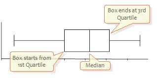 summary statistics histogram box plots dot plots. Black Bedroom Furniture Sets. Home Design Ideas