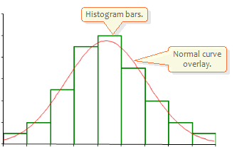 how to make a normal distribution histogram in excel