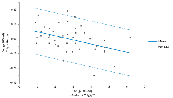 Estimating Regression Based Limits Of Agreement When Transformation