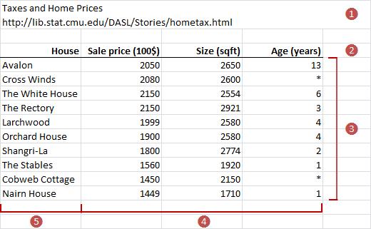 Datasets > Preparing data for analysis > User's Guide