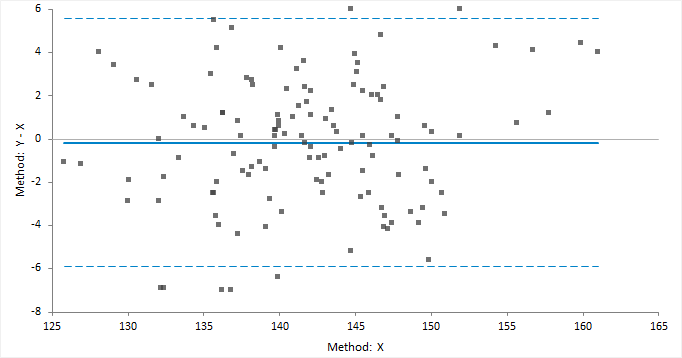 Difference Plot Bland Altman Plot Analyse It Statistical