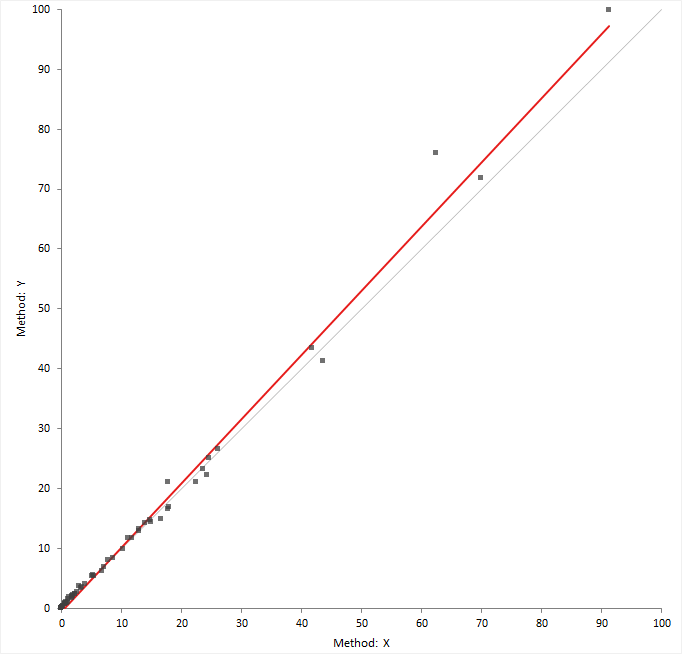 Scatter Plot Method Comparison