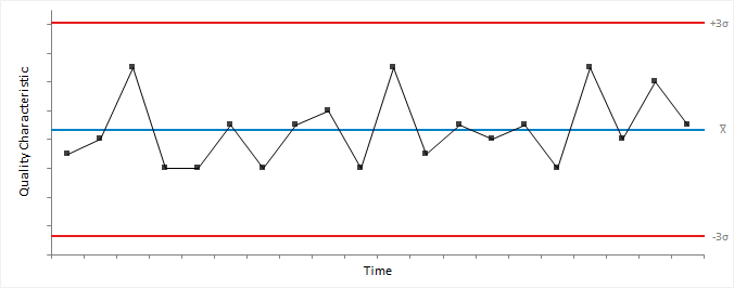 Shewhart control charts basic shewhart control chart ccuart Image collections